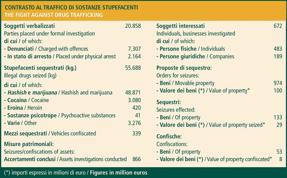 ) 55.688 Illegal drugs seized (kg) di cui / of which: - Hashish e marijuana / Hashish and marijuana 48.871 - Cocaina / Cocaine 3.