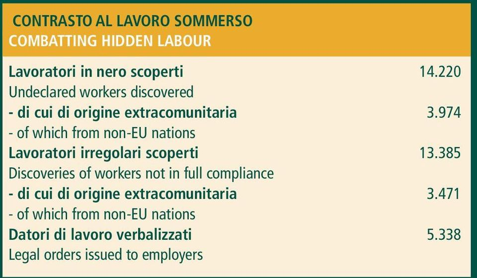 974 - of which from non-eu nations Lavoratori irregolari scoperti 13.