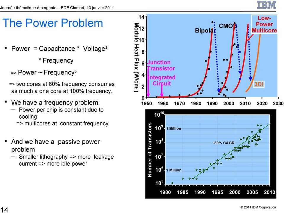 We have a frequency problem: Power per chip is constant due to cooling => multicores at constant frequency And we have a passive power problem Smaller lithography => more