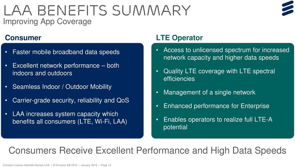 for increased network capacity and higher data speeds Quality LTE coverage with LTE spectral efficiencies Management of a single network Enhanced performance for Enterprise