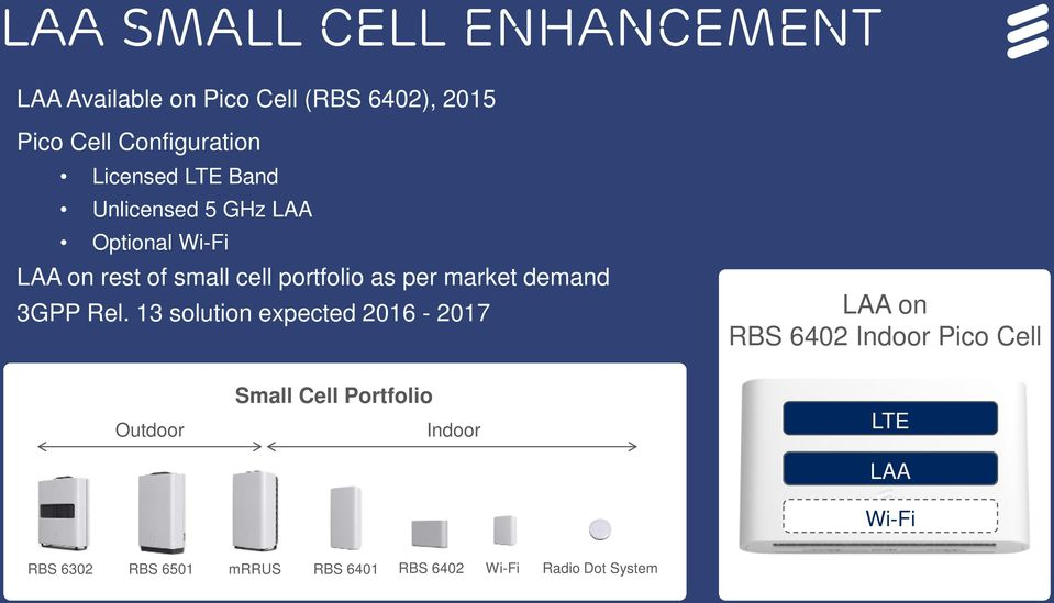 13 solution expected 2016-2017 LAA on RBS 6402 Indoor Pico Cell Outdoor Small Cell Portfolio Indoor LTE LAA Wi-Fi RBS