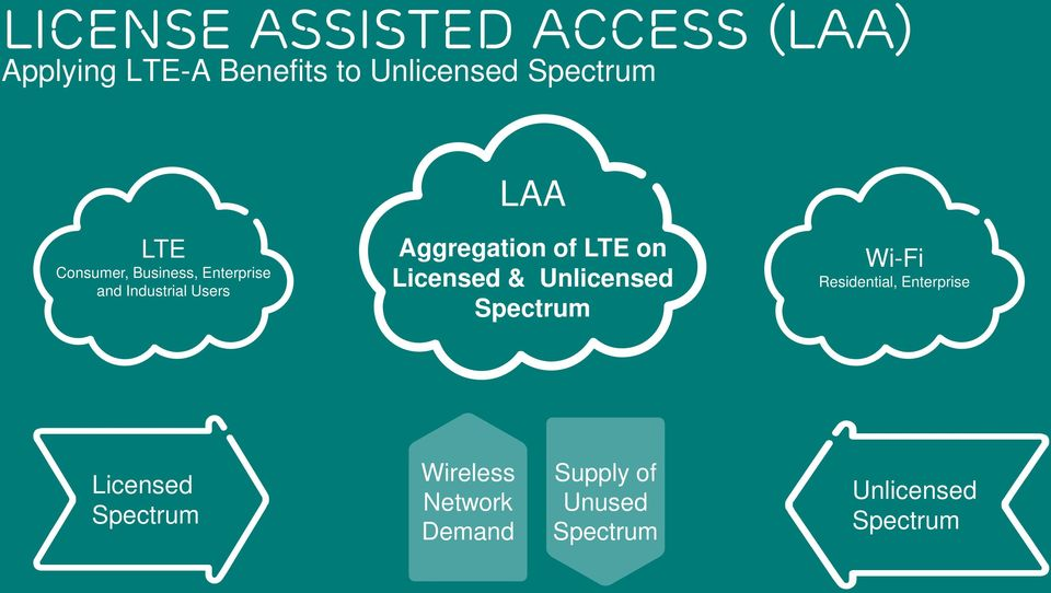 Wi-Fi Residential, Enterprise Licensed Spectrum Wireless Network Demand Supply of Unused