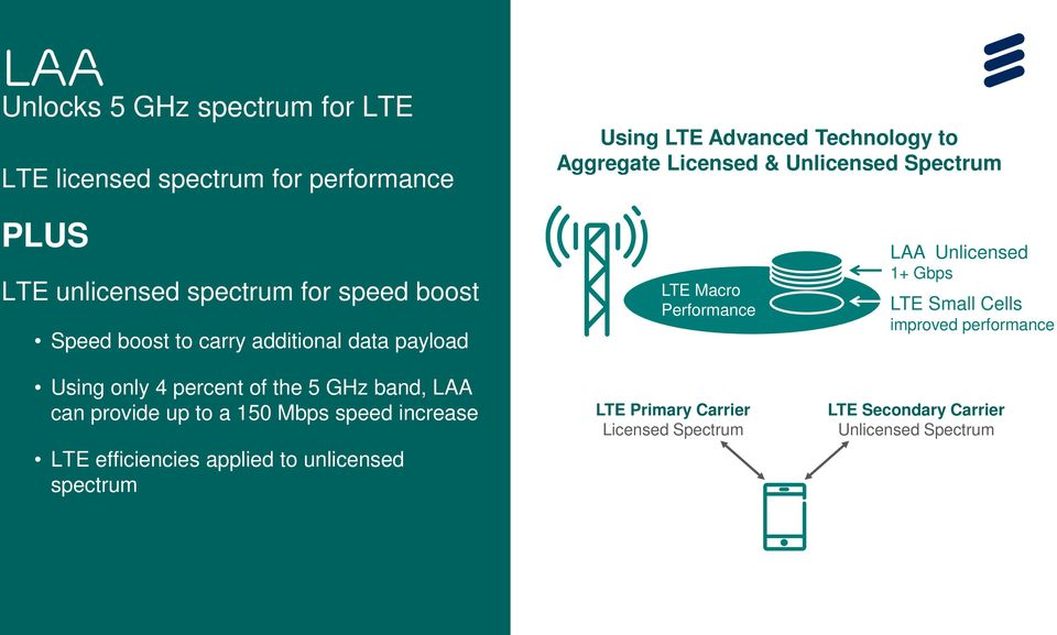 150 Mbps speed increase LTE efficiencies applied to unlicensed spectrum LTE Macro Performance LTE Primary Carrier Licensed Spectrum LAA Unlicensed 1+