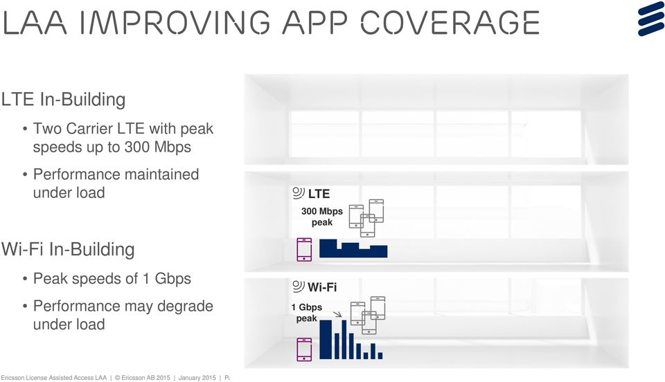 speeds of 1 Gbps Performance may degrade under load LTE 300 Mbps peak Wi-Fi 1