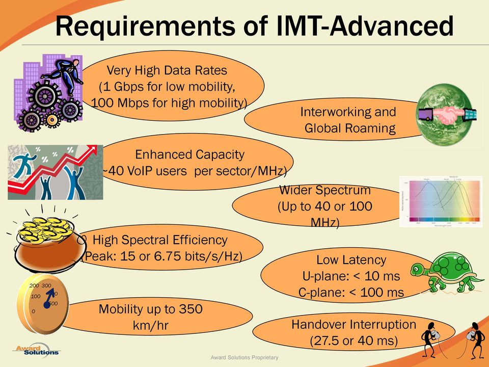 sector/mhz) Wider Spectrum (Up to 40 or 100 MHz) High Spectral Efficiency (Peak: 15 or 6.