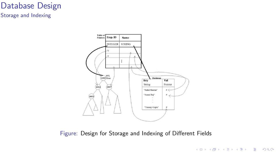Design for Storage and