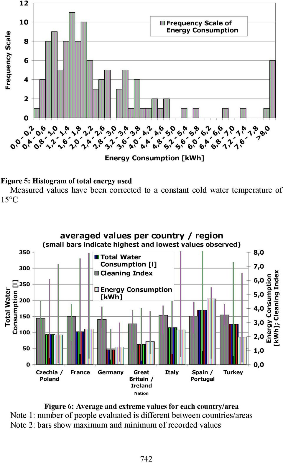 [l] 35 3 25 2 15 1 5 averaged values per country / region (small bars indicate highest and lowest values observed) Total Water Consumption [l] Cleaning Index Energy Consumption [kwh] 8, 7, 6, 5, 4,
