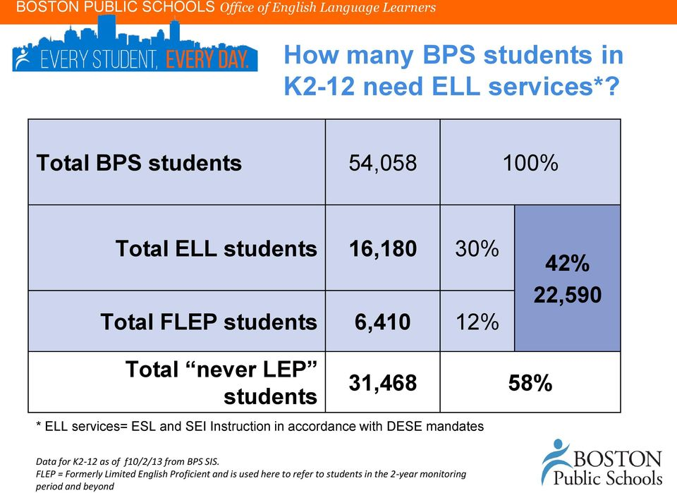 never LEP students 31,468 58% * ELL services= ESL and SEI Instruction in accordance with DESE mandates Data