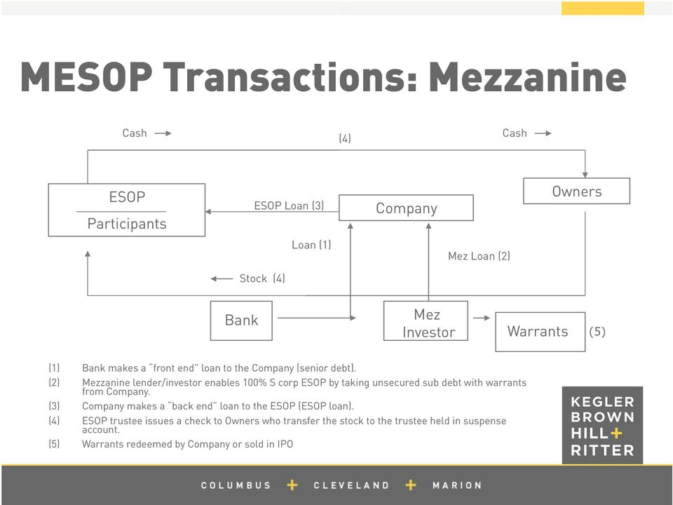 (2) Mezzanine lender/investor enables 100% S corp ESOP by taking unsecured sub debt with warrants from Company.