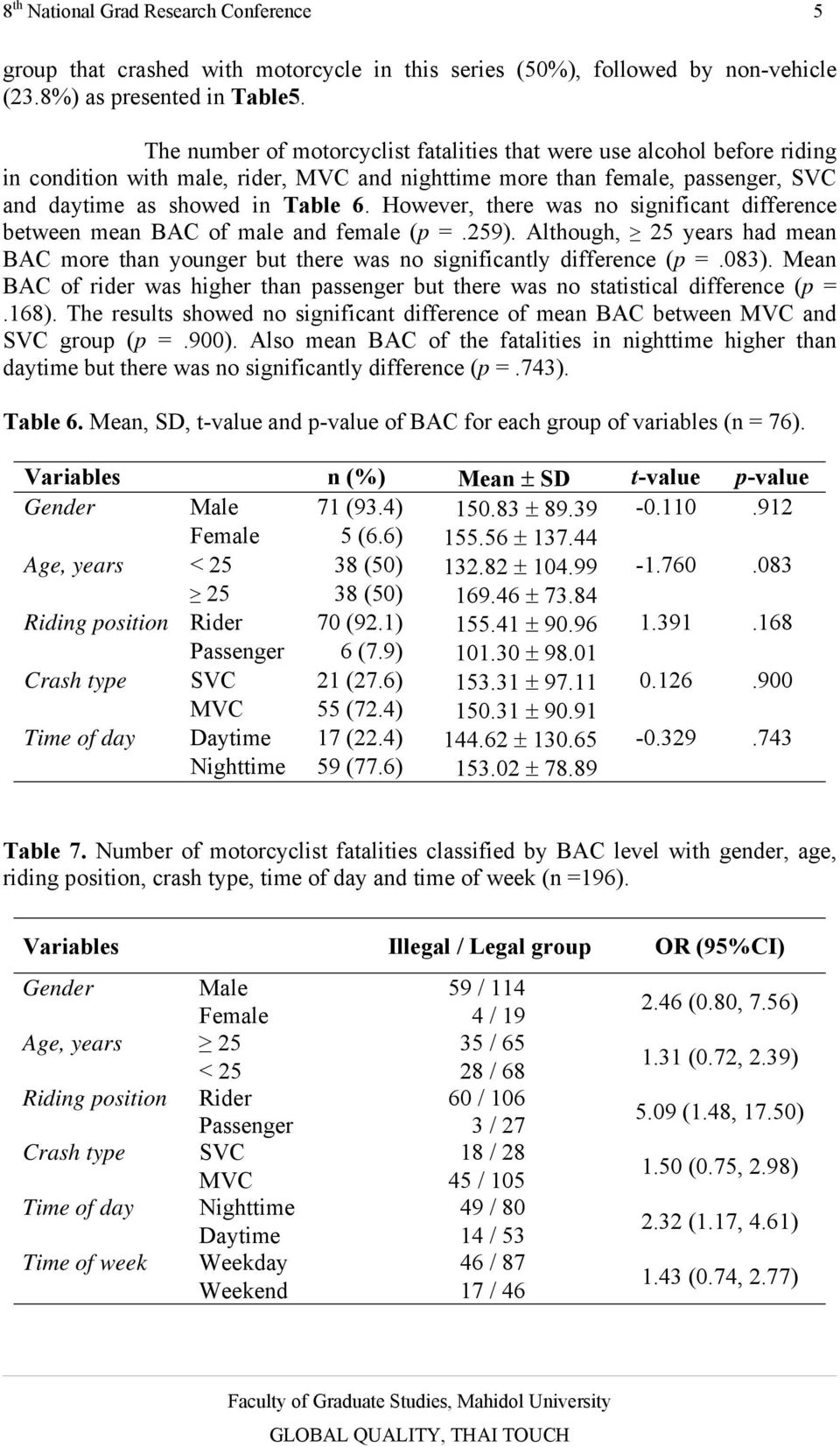 However, there was no significant difference between mean BAC of male and female (p =.259). Although, 25 years had mean BAC more than younger but there was no significantly difference (p =.083).