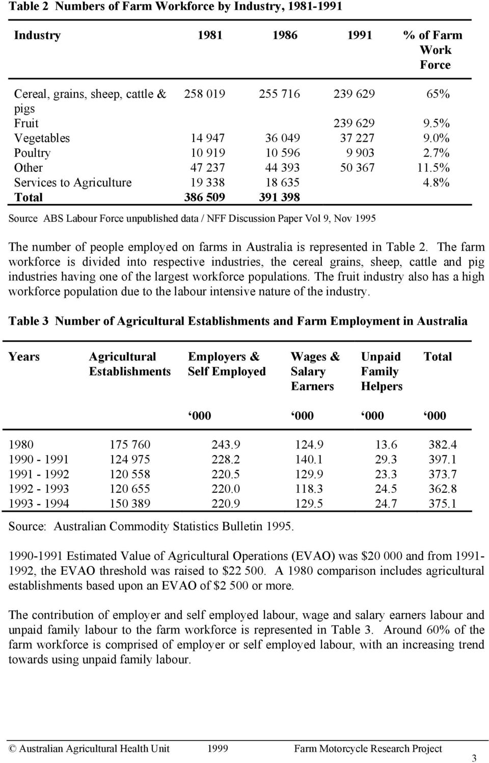 8% Total 386 509 391 398 Source ABS Labour Force unpublished data / NFF Discussion Paper Vol 9, Nov 1995 The number of people employed on farms in Australia is represented in Table 2.