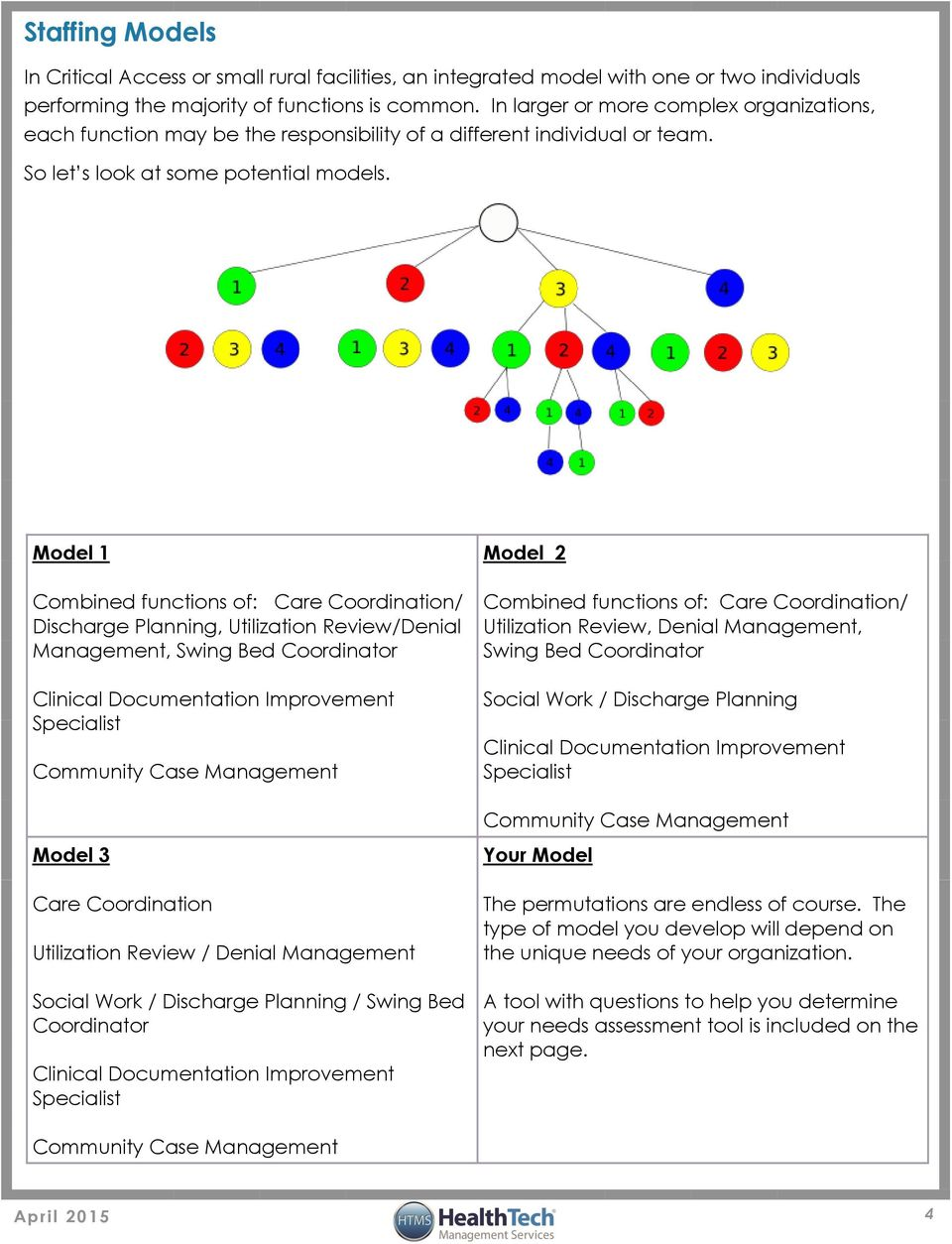 Model 1 Combined functions of: Care Coordination/ Discharge Planning, Utilization Review/Denial Management, Swing Bed Coordinator Specialist Community Case Management Model 2 Combined functions of: