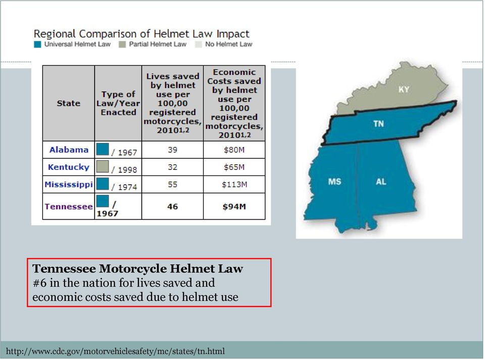 costs saved due to helmet use http://www.
