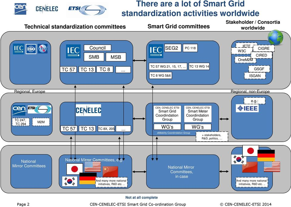 .. CEN, CENELEC ETSI Smart Grid Coordindation Group WG s emobility Coordindation Group CEN, CENELEC ETSI Smart Meter Coordindation Group WG s + stakeholders, R&D, politics, National Mirror Committees