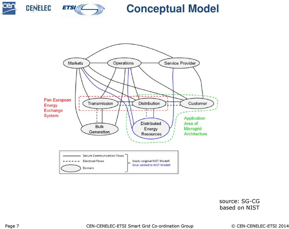 CEN-CENELEC-ETSI Smart Grid