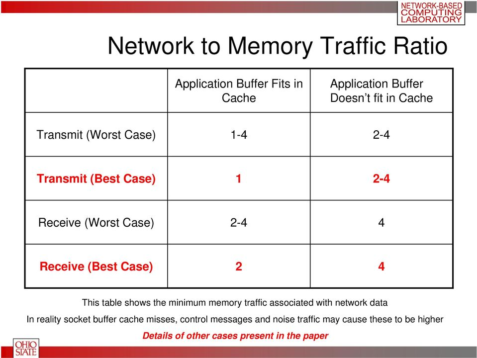 This table shows the minimum memory traffic associated with network data In reality socket buffer cache