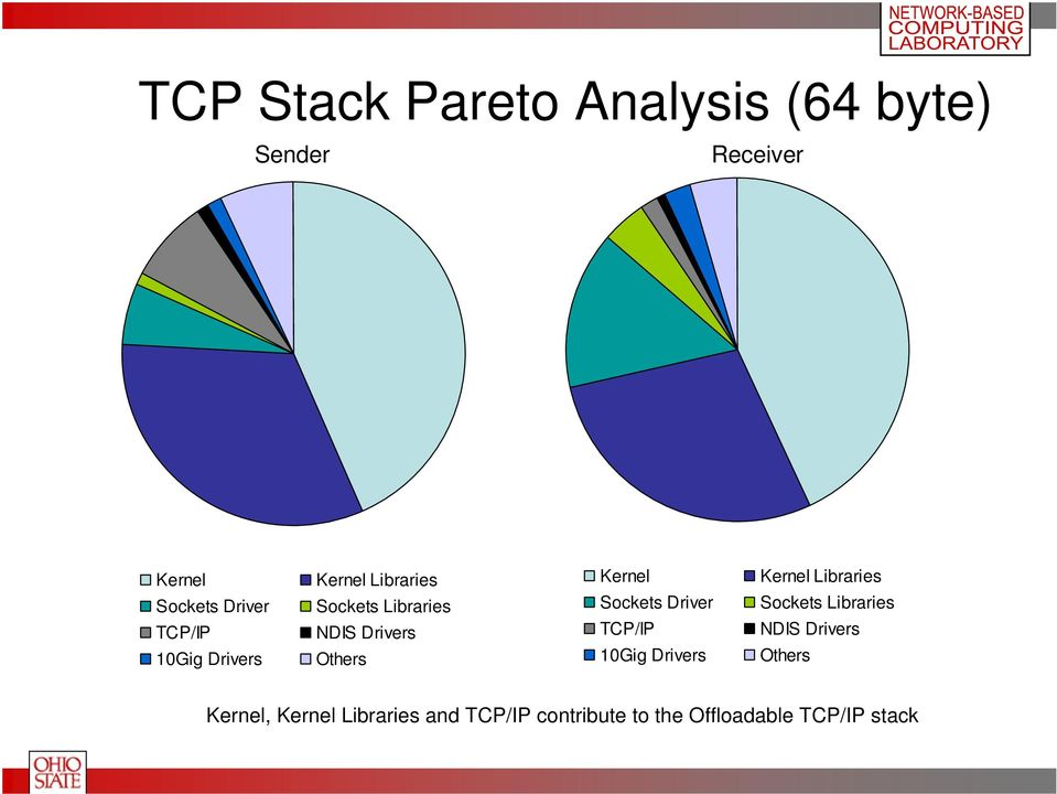 Sockets Driver TCP/IP , Kernel Libraries and TCP/IP contribute to the