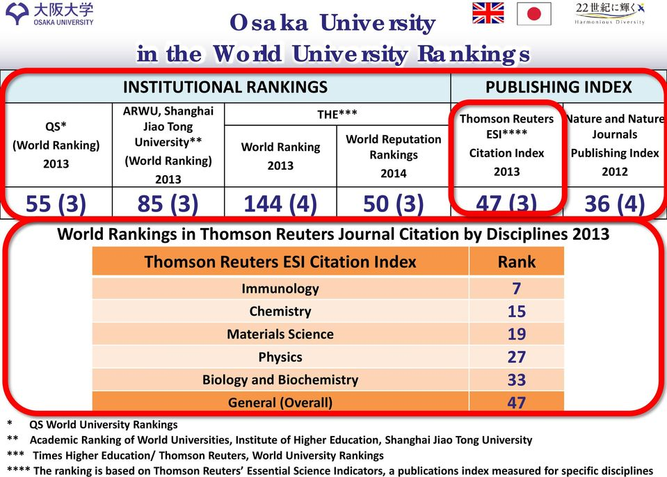 Reuters Journal Citation by Disciplines 2013 Thomson Reuters ESI Citation Index Rank Immunology 7 Chemistry 15 Materials Science 19 Physics 27 Biology and Biochemistry 33 General (Overall) 47 * QS