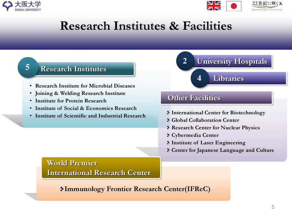 Center 2 Other Facilities University Hospitals 4 Libraries International Center for Biotechnology Global Collaboration Center Research Center for