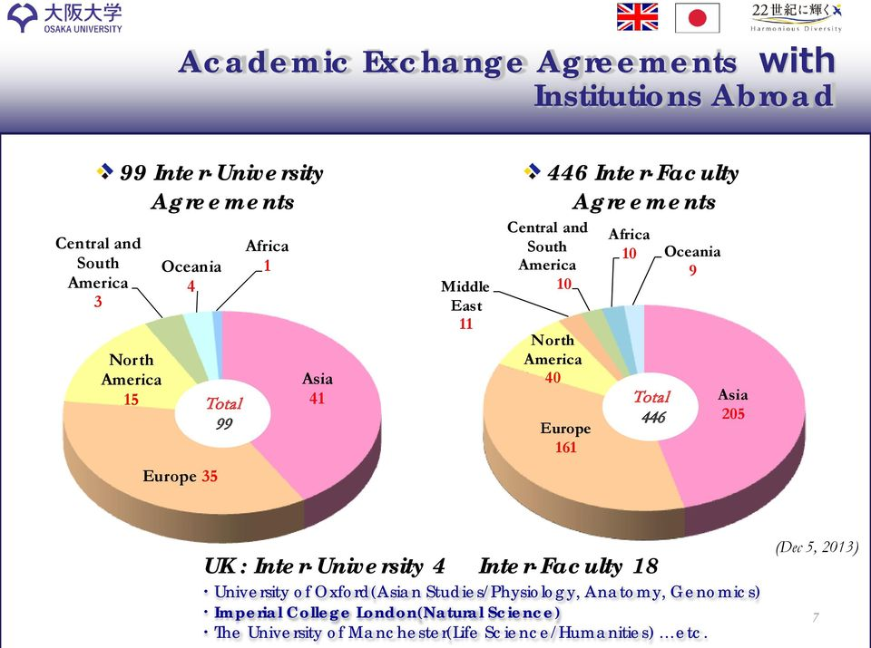40 Europe 161 Africa 10 Oceania 9 Total 446 Asia 205 UK : Inter-University 4 Inter-Faculty 18 University of Oxford(Asian