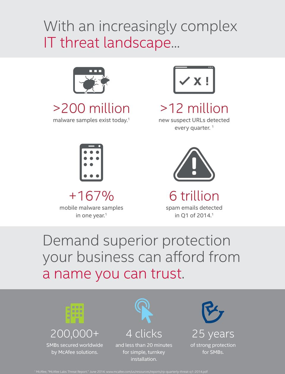 1 Demand superior protection your business can afford from a name you can trust. 200,000+ SMBs secured worldwide by McAfee solutions.