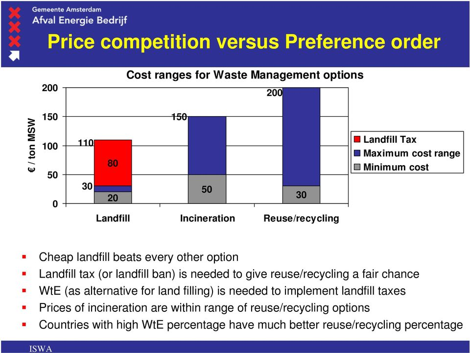 landfill ban) is needed to give reuse/recycling a fair chance WtE (as alternative for land filling) is needed to implement landfill taxes