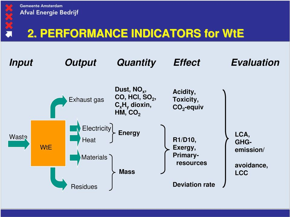 Toxicity, CO 2 -equiv Waste WtE Electricity Heat Materials Energy Mass