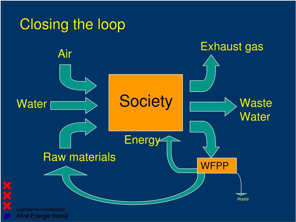 Society Waste Water