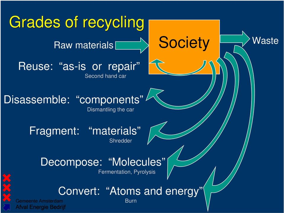 car Fragment: materials Shredder Society Waste Decompose: