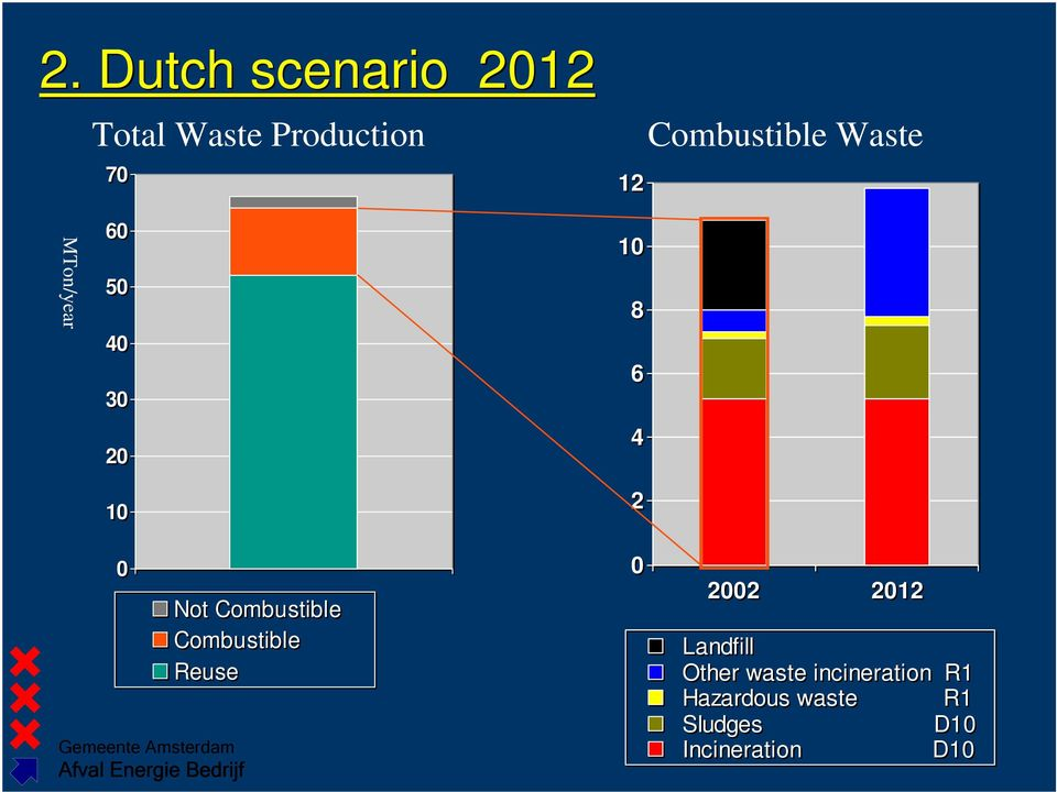 Not Combustible Combustible Reuse 0 2002 2012 Landfill Other