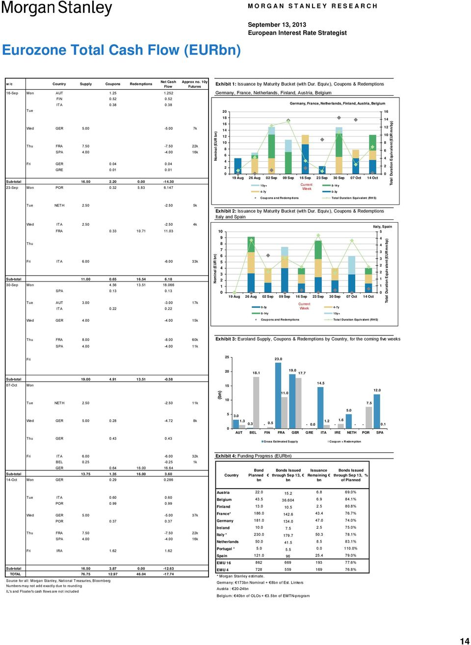38.38 17-Sep Tue. 17-Sep. 17-Sep. 18-Sep Wed GER 5. -5. 7k 18-Sep. 18-Sep. 19-Sep Thu FRA 7.5-7.5 22k 19-Sep SPA 4. -4. 16k 19-Sep. 2-Sep Fri GER.4.4 2-Sep GRE.1.1 2-Sep. Sub-total 2.2-14.3 16.5. 23-Sep.