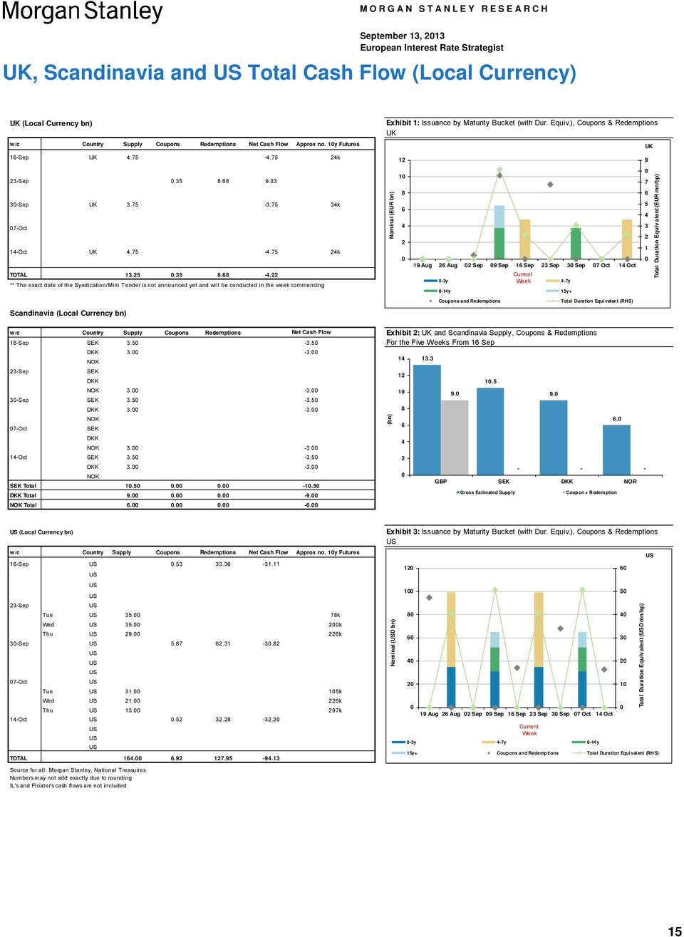 22 ** The exact date of the Syndication/Mini Tender is not announced yet and will be conducted in the week commencing Exhibit 1: Issuance by Maturity Bucket (with Dur. Equiv.