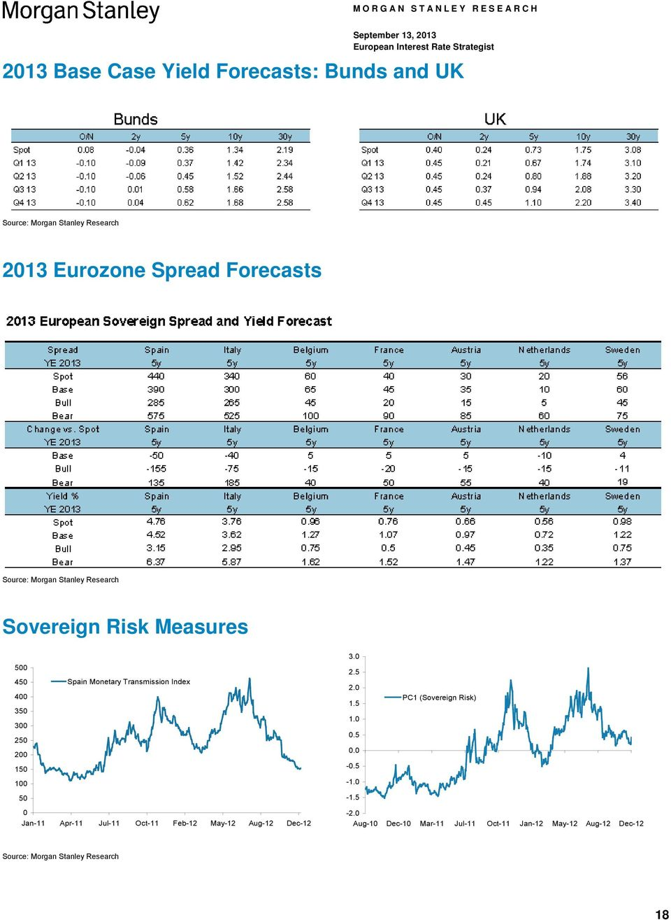 5 45 4 35 3 25 Spain Monetary Transmission Index 2.5 2. 1.5 1..5 PC1 (Sovereign Risk) 2. 15 -.5 1-1. 5-1.