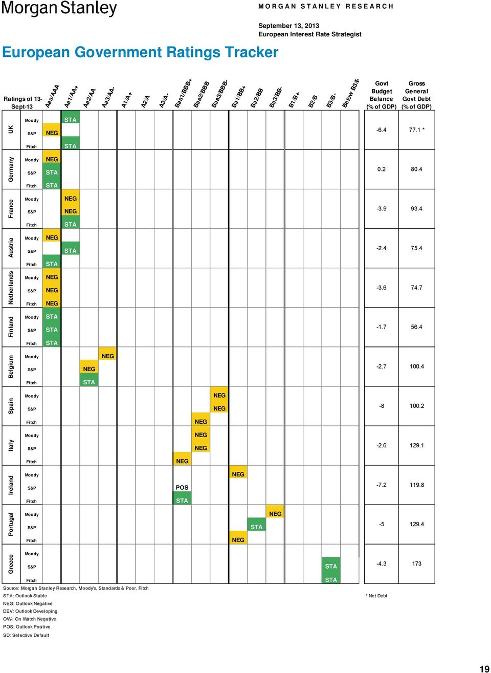 4 Belgium Finland Netherlands Austria France Moody S&P Fitch Moody S&P Fitch Moody S&P Fitch Moody S&P Fitch Moody S&P -3.9-2.4-3.6-1.7-2.7 93.4 75.4 74.7 56.4 1.