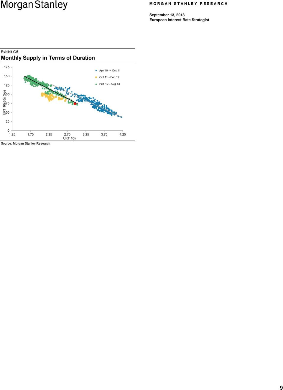 Duration Source: