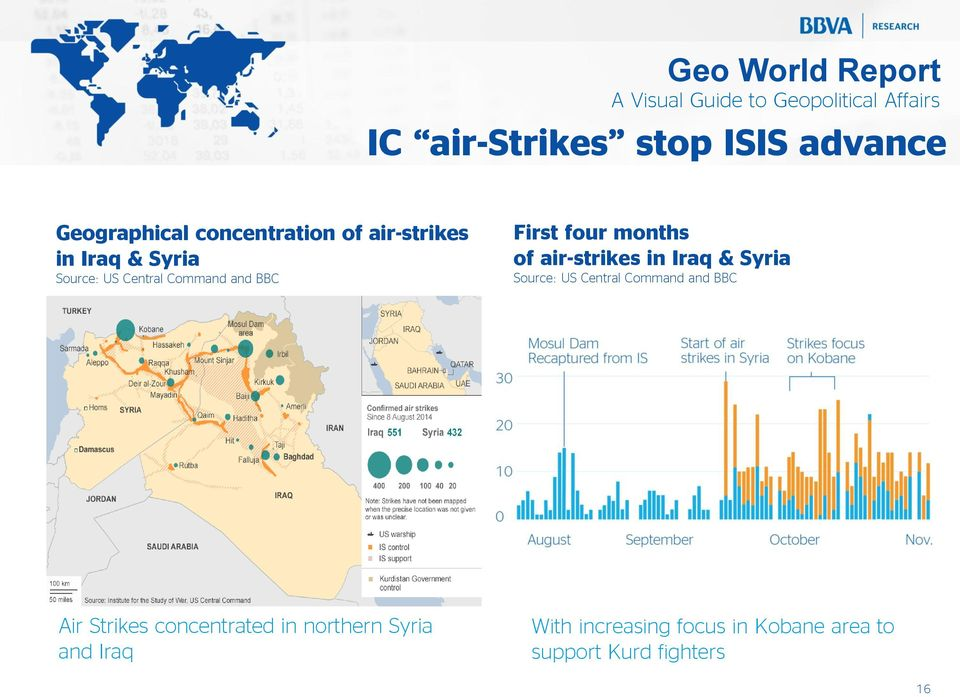 in Iraq & Syria Source: US Central Command and BBC Air Strikes concentrated in