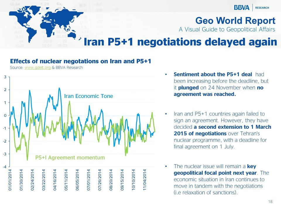 org & BBVA Research Iran Economic Tone Sentiment about the P5+1 deal had been increasing before the deadline, but it plunged on 24 November when no agreement was reached.