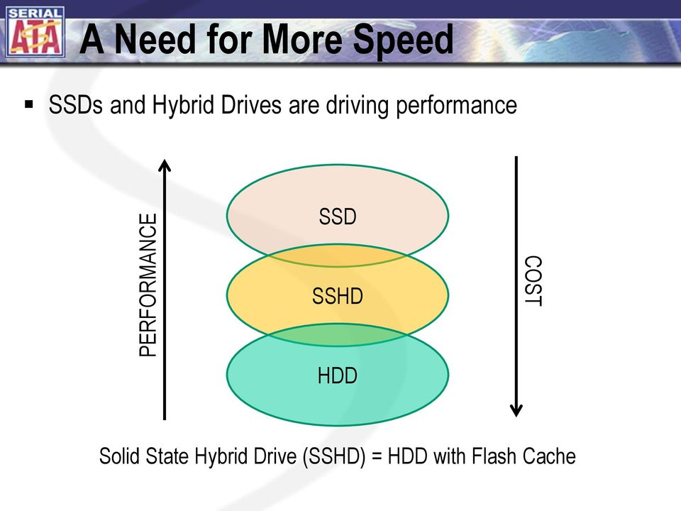performance SSD SSHD COST HDD Solid