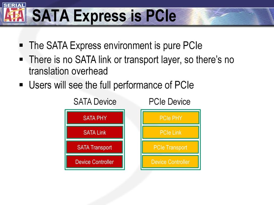 see the full performance of PCIe SATA Device PCIe Device SATA PHY SATA Link