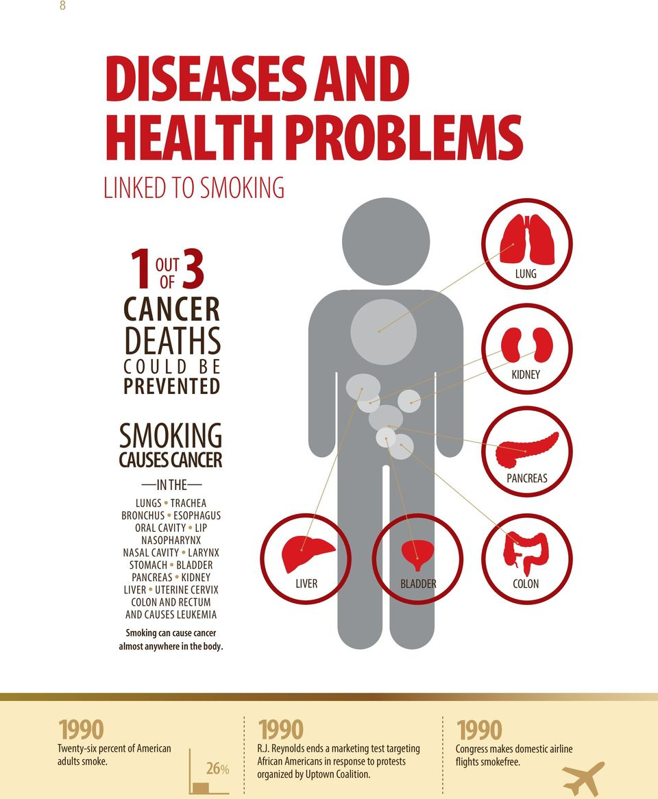 LEUKEMIA LIVER BLADDER PANCREAS COLON Smoking can cause cancer almost anywhere in the body. 1990 Twenty-six percent of American adults smoke. 26% 1990 R.J.