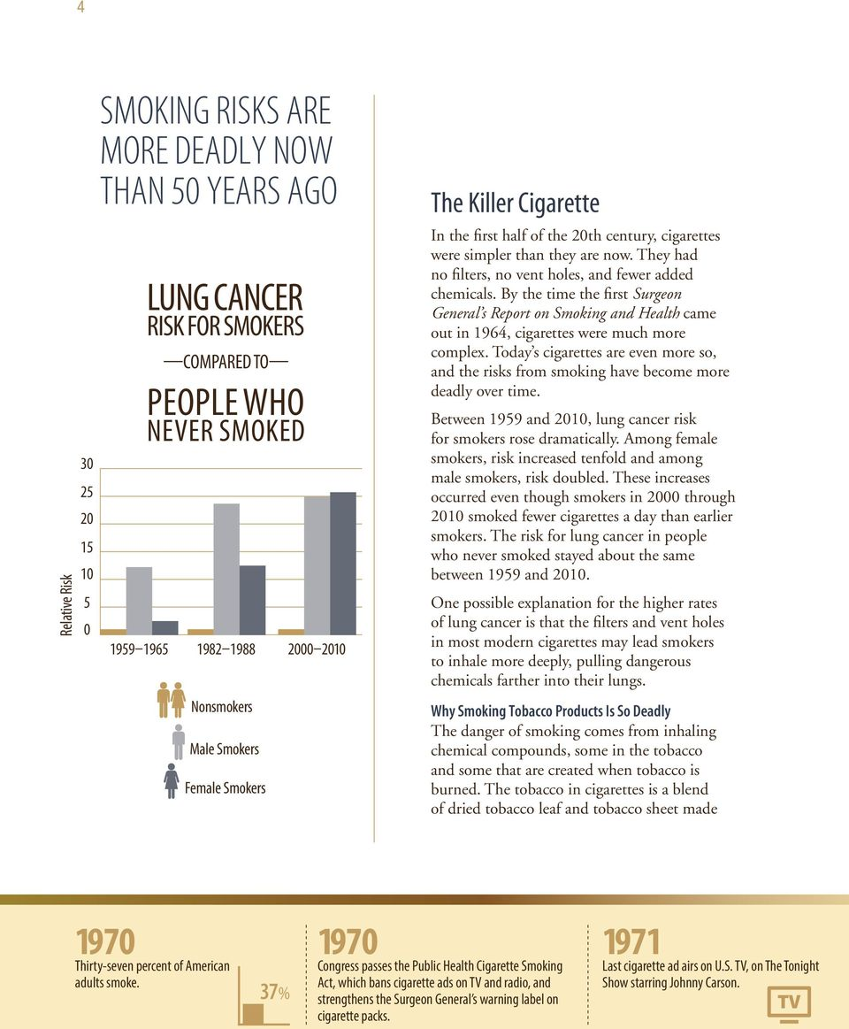 By the time the first Surgeon General s Report on Smoking and Health came out in 1964, cigarettes were much more complex.