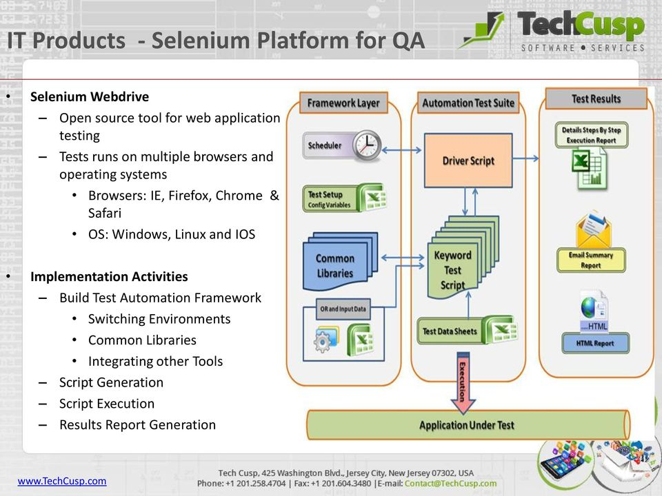 OS: Windows, Linux and IOS Implementation Activities Build Test Automation Framework Switching
