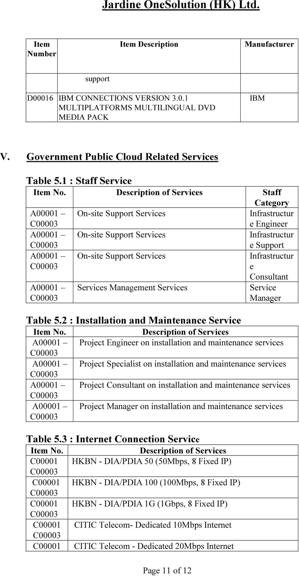 Page 11 of 12 Category Infrastructur e Engineer Infrastructur e Support Infrastructur e Consultant Service Manager Description of Services Project Engineer on installation and maintenance services