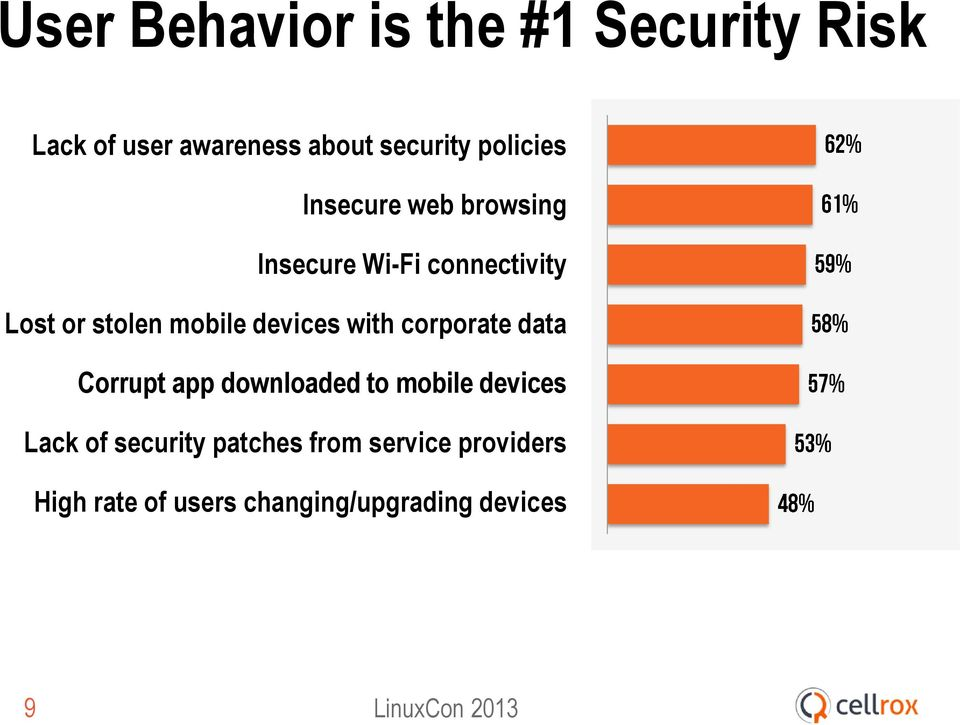 devices with corporate data Corrupt app downloaded to mobile devices Lack of
