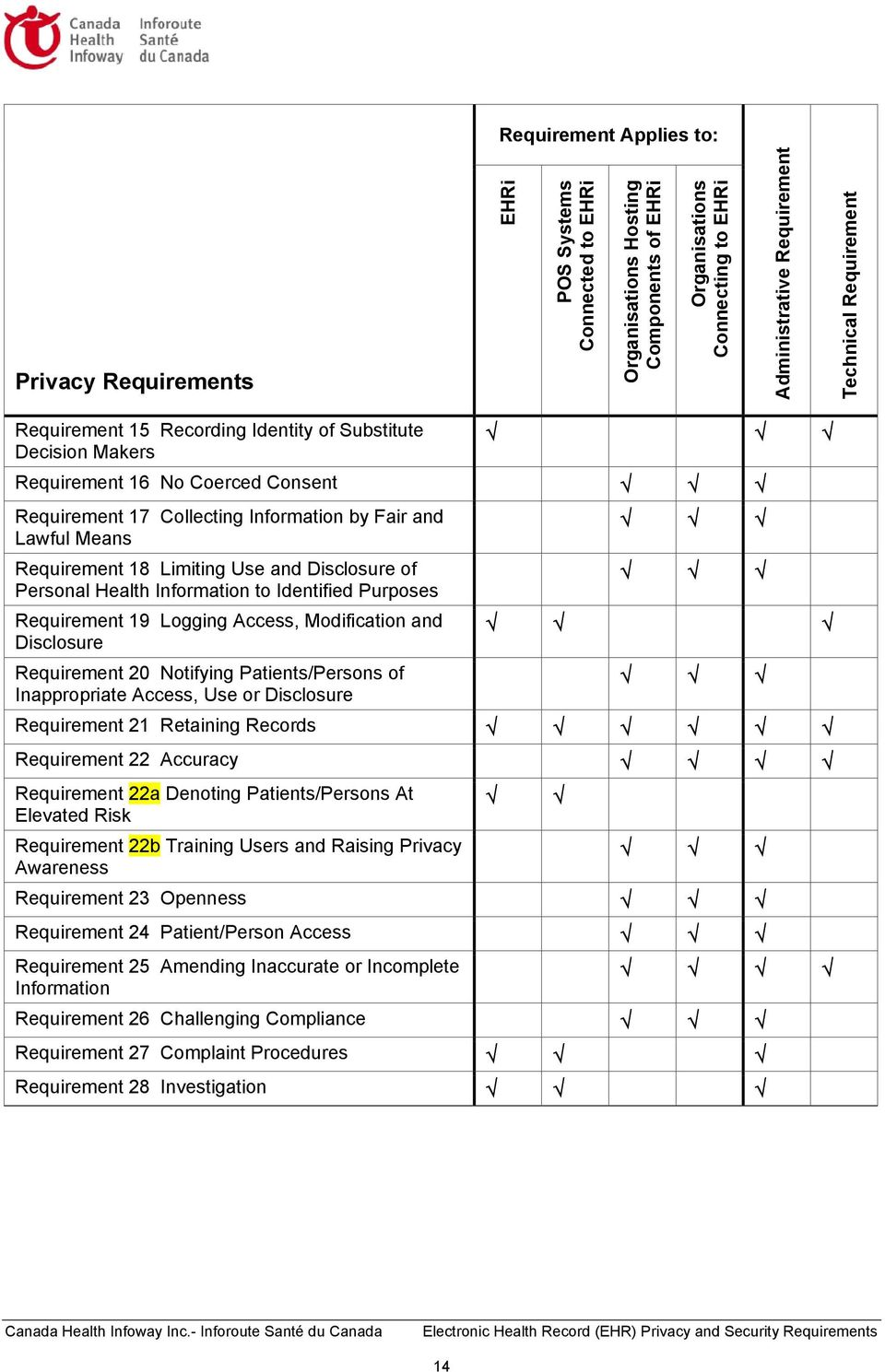 Disclosure 20 Notifying Patients/Persons of Inappropriate Access, Use or Disclosure 21 Retaining Records 22 Accuracy 22a Denoting Patients/Persons At Elevated Risk 22b Training Users and Raising