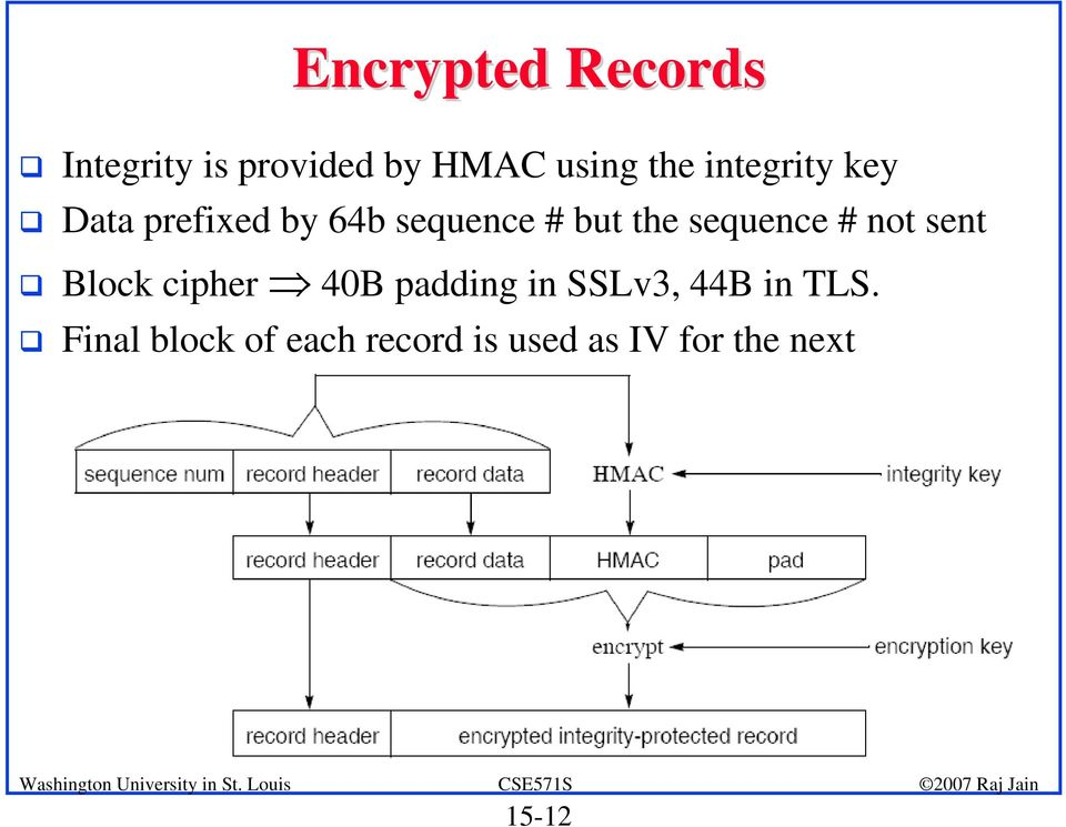 sequence # not sent Block cipher 40B padding in SSLv3, 44B