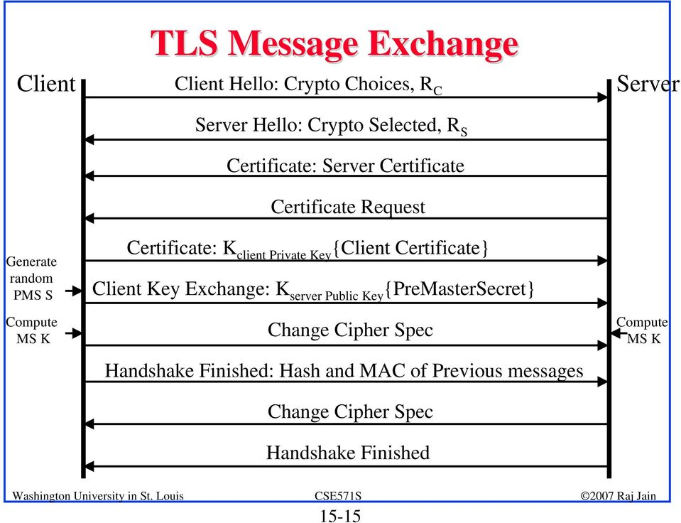 Private Key {Client Certificate} Client Key Exchange: K server Public Key {PreMasterSecret} Change Cipher