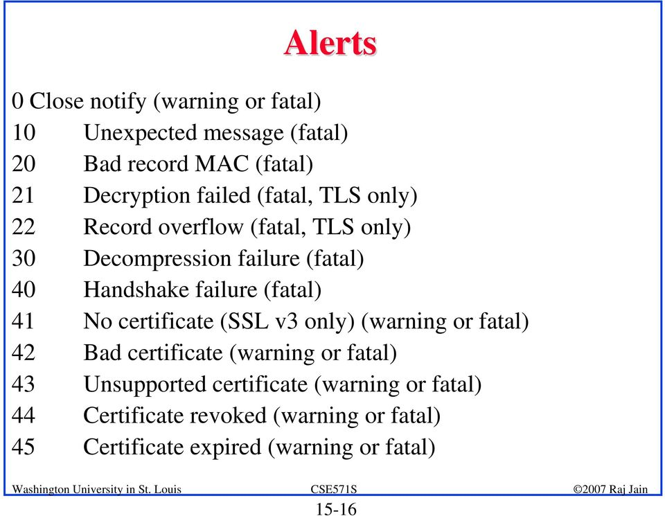 failure (fatal) 41 No certificate (SSL v3 only) (warning or fatal) 42 Bad certificate (warning or fatal) 43