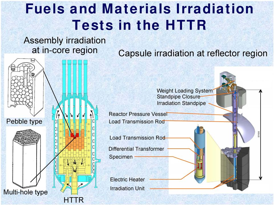 Irradiation Standpipe Pebble type Reactor Pressure Vessel Load Transmission Rod Load