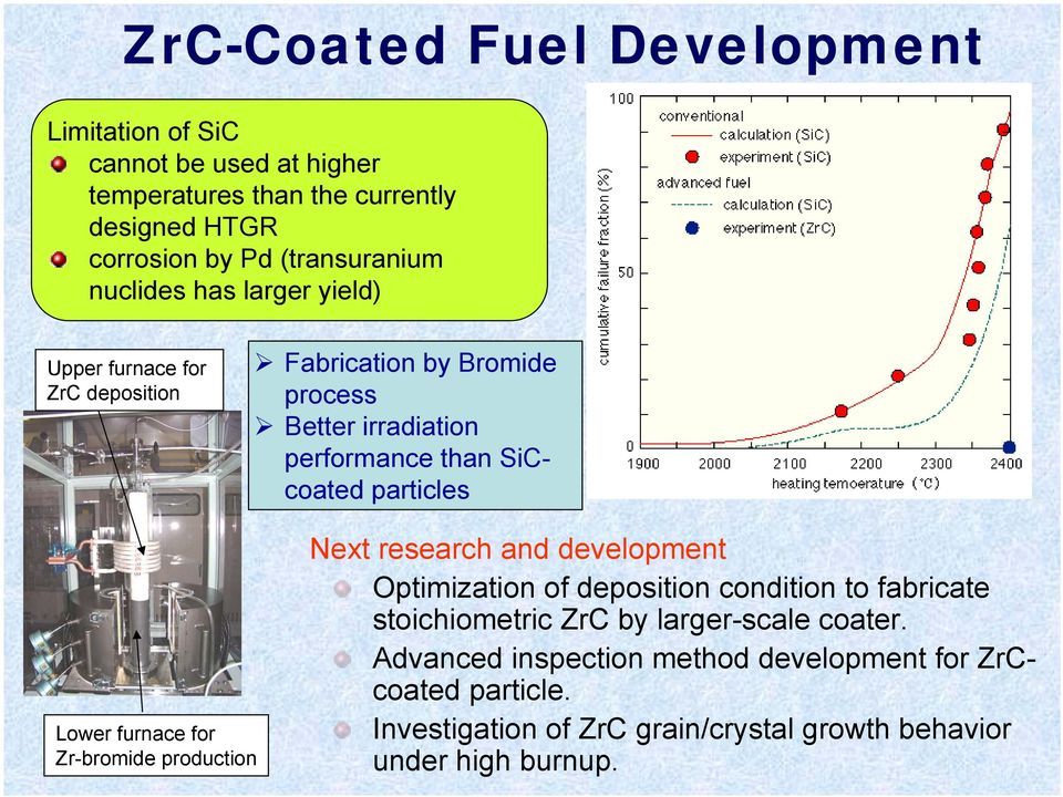 Lower furnace for Zr-bromide production Next research and development Optimization of deposition condition to fabricate stoichiometric ZrC by